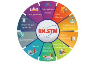 Phần mềm quản lý hoạt động khoa học công nghệ số 1 Việt Nam