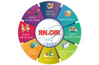 Giới thiệu phần mềm quản lý hợp tác quốc tế